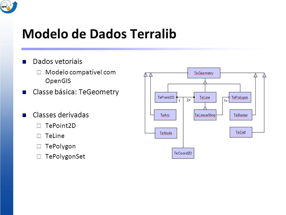 Modelo de Dados Terralib