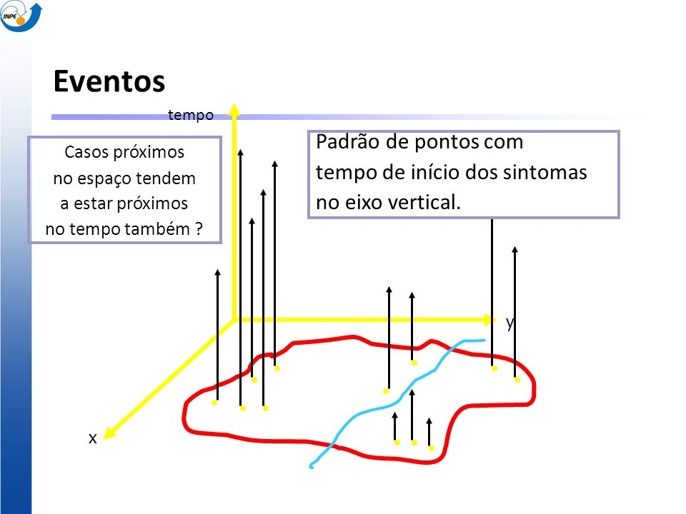 Eventos Padrão de pontos com tempo de início dos sintomas