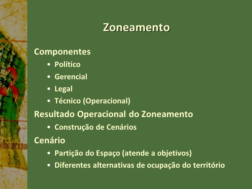 Zoneamento Componentes Resultado Operacional do Zoneamento Cenário