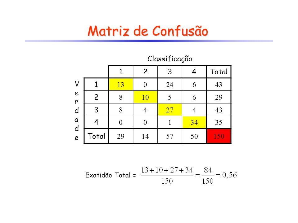 Matriz de Confusão Classificação 1 2 3 4 Total V e r d a 13 24 6 43 8