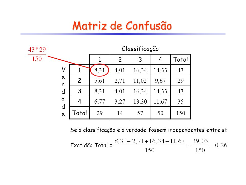 Matriz de Confusão Classificação 1 2 3 4 Total V e r d a 43 29 35 14