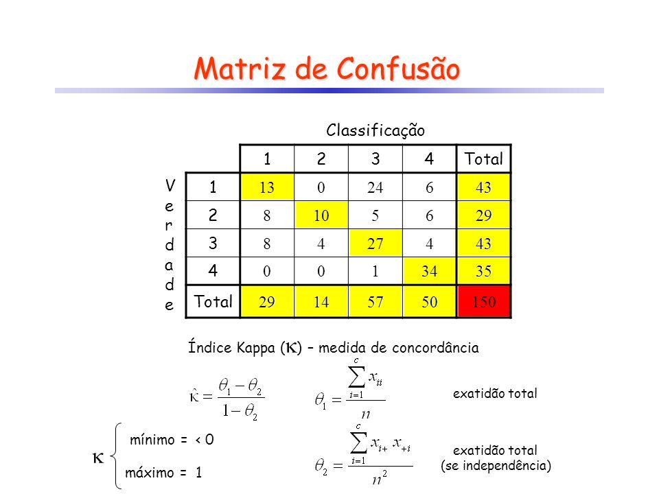 Matriz de Confusão  Classificação 1 2 3 4 Total V e r d a 13 24 6 43