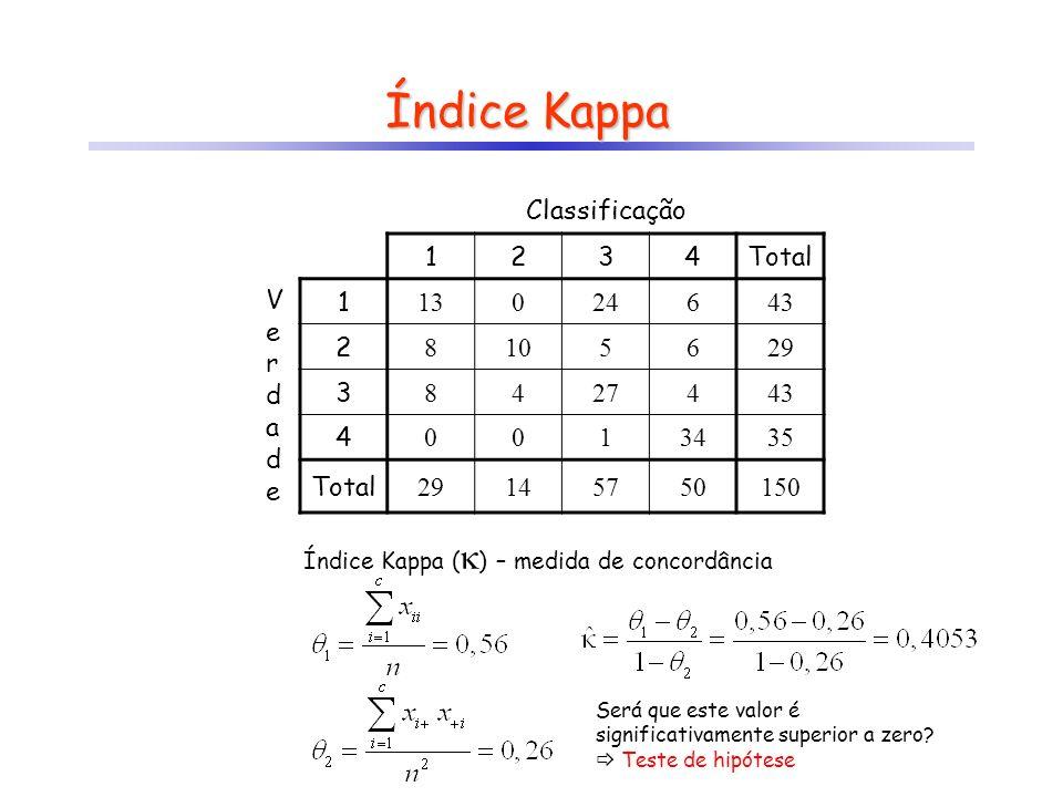 Índice Kappa Classificação 1 2 3 4 Total V e r d a 13 24 6 43 8 10 5