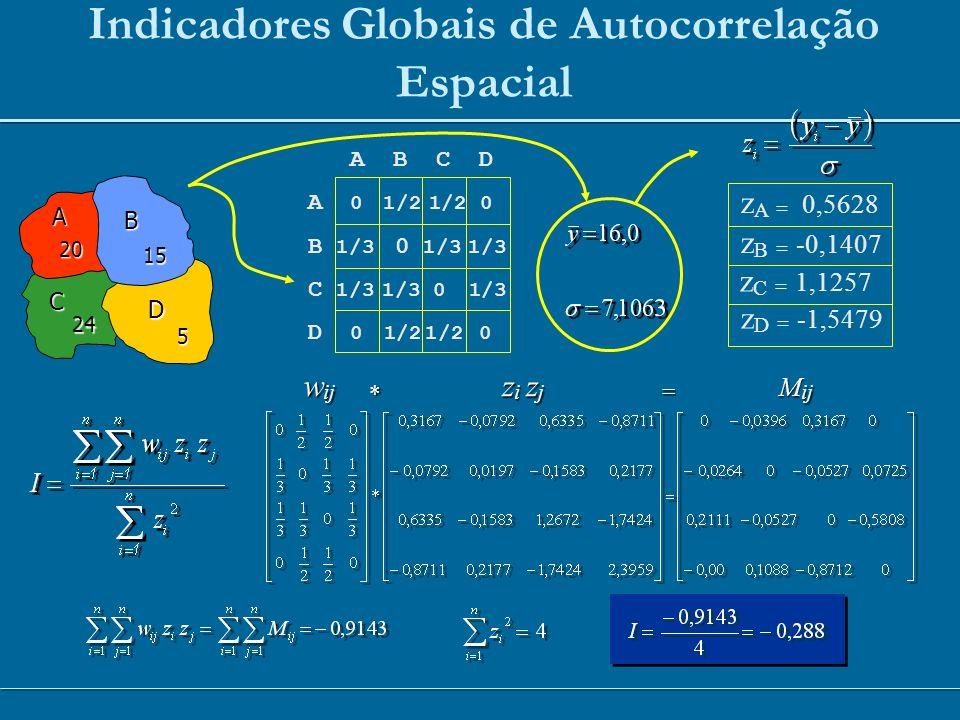 Indicadores Globais de Autocorrelação Espacial