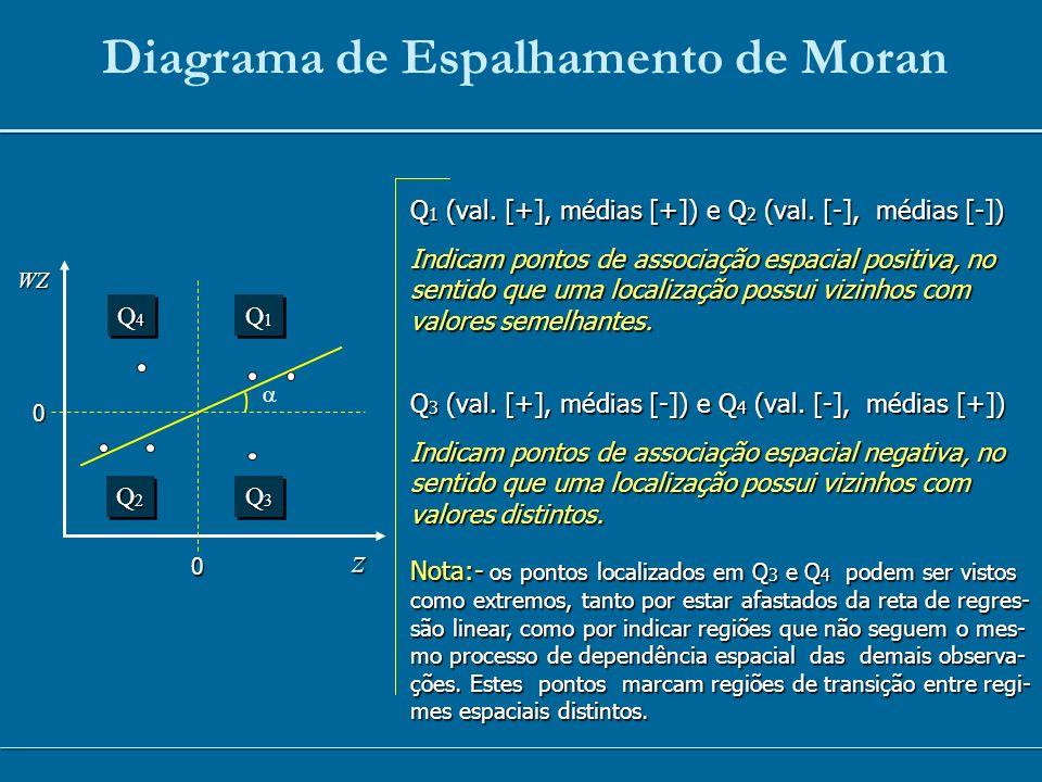 Diagrama de Espalhamento de Moran