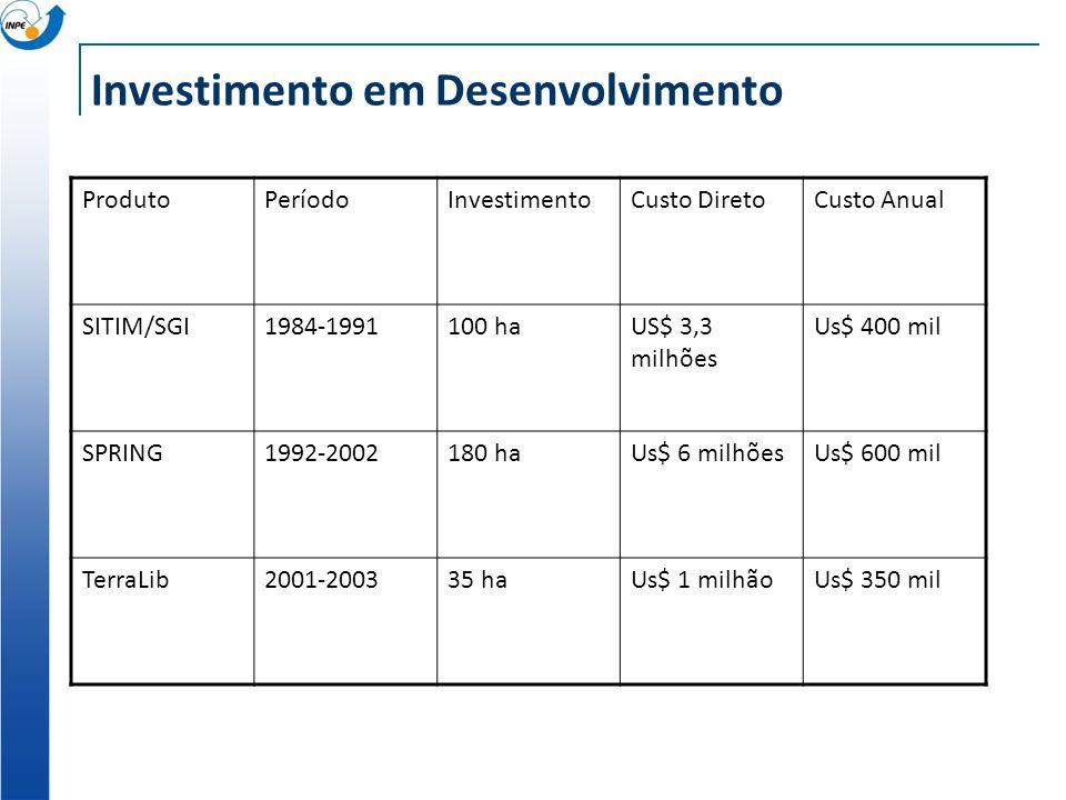 Investimento em Desenvolvimento