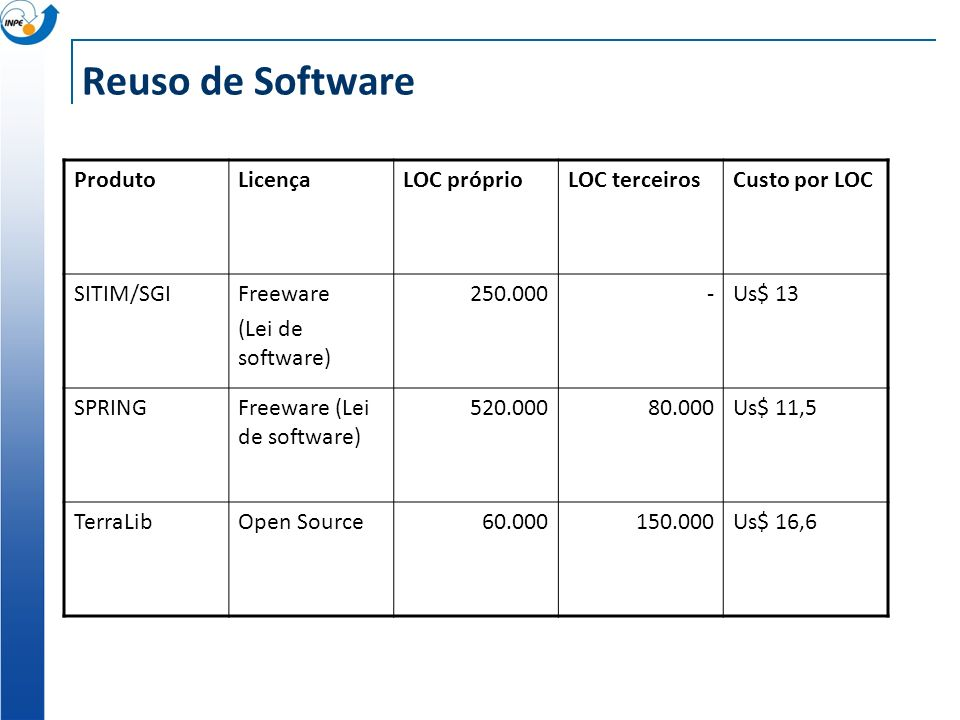 Reuso de Software Produto Licença LOC próprio LOC terceiros