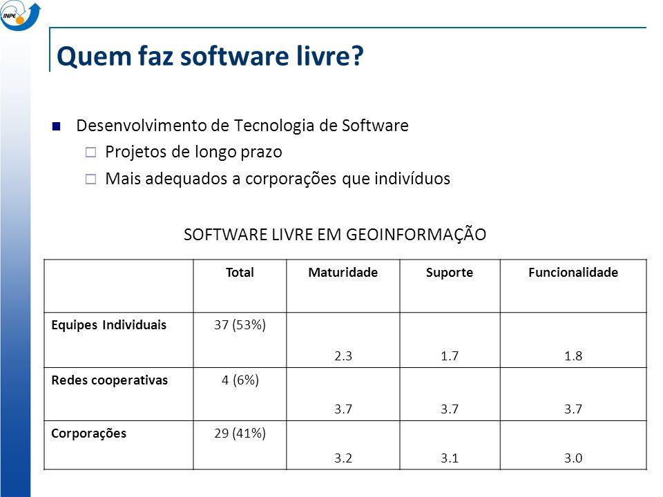 Quem faz software livre