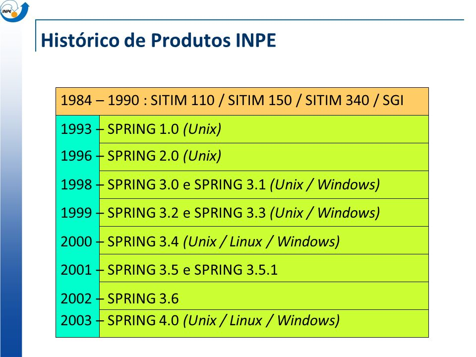 Histórico de Produtos INPE