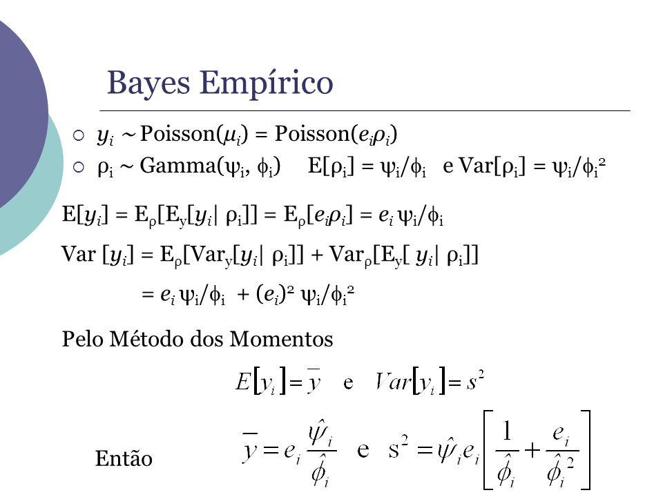 Bayes Empírico yi ∼ Poisson(µi) = Poisson(eiρi)