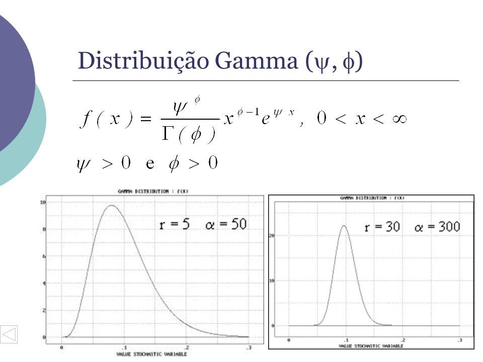 Distribuição Gamma (, )
