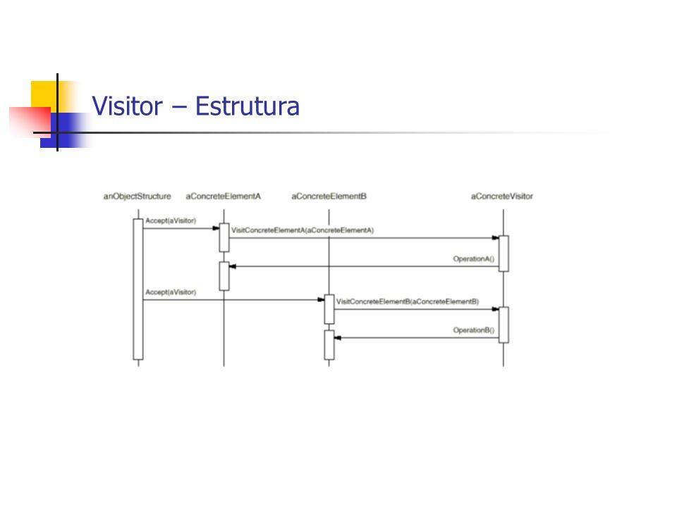 Visitor – Estrutura