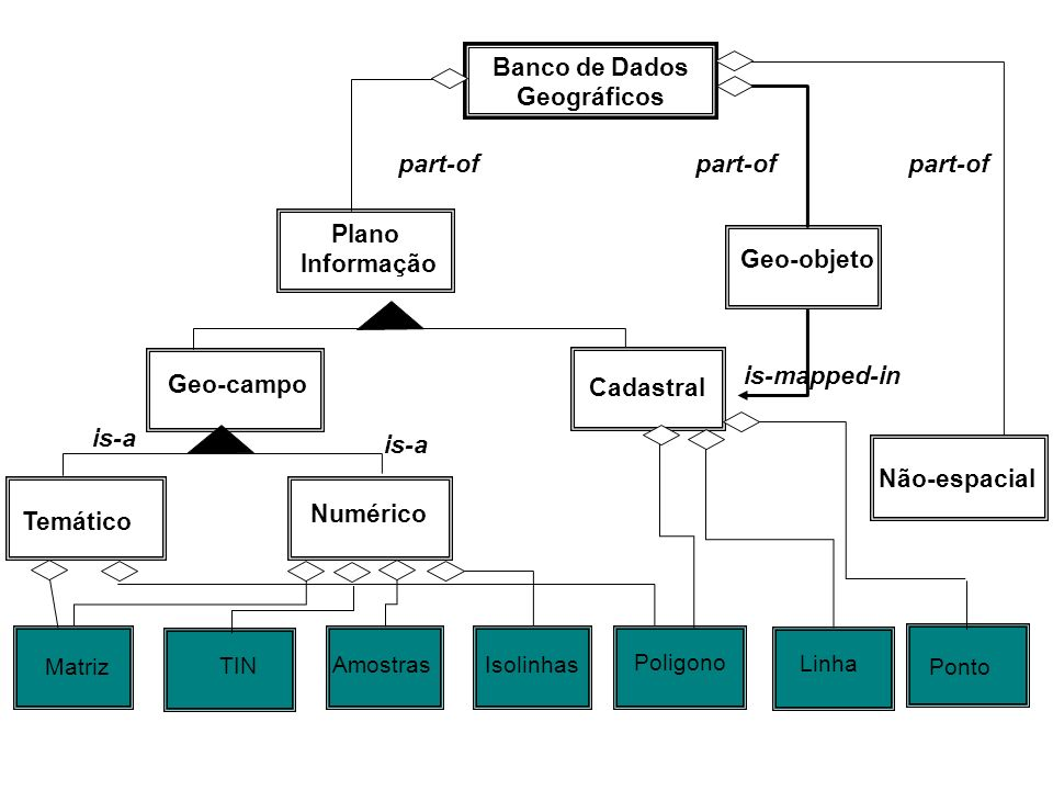 Banco de Dados Geográficos part-of part-of part-of Plano Informação