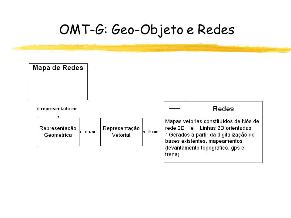 OMT-G: Geo-Objeto e Redes