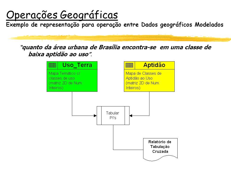 Operações Geográficas Exemplo de representação para operação entre Dados geográficos Modelados