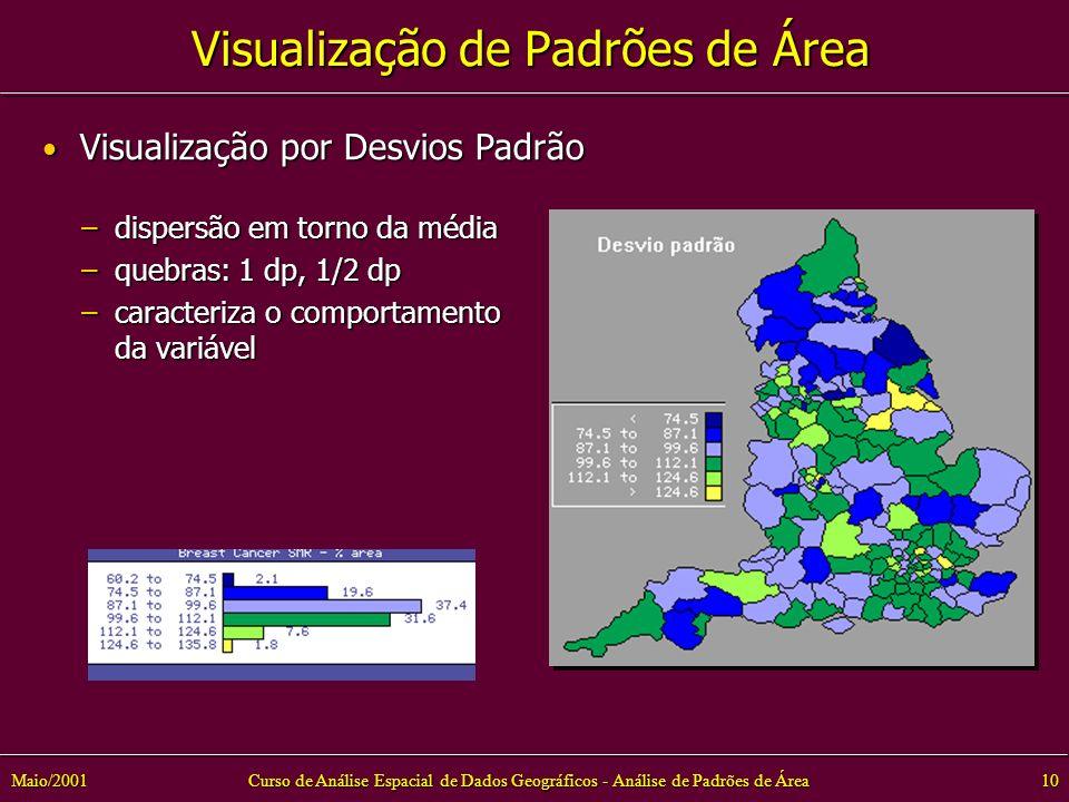 Visualização de Padrões de Área