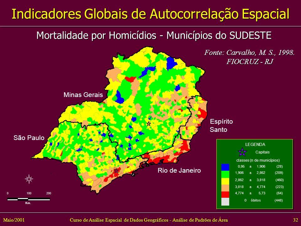 Mortalidade por Homicídios - Municípios do SUDESTE