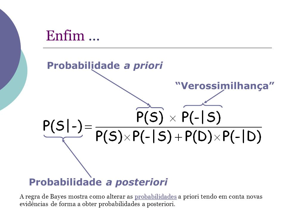 Enfim ... Probabilidade a priori Verossimilhança