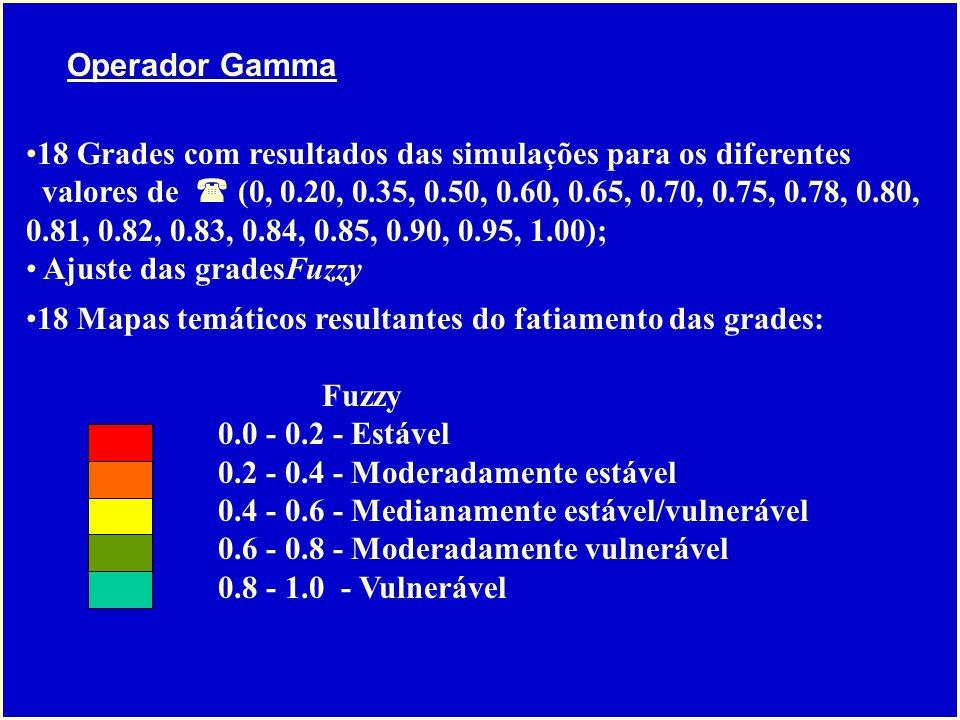 Operador Gamma 18 Grades com resultados das simulações para os diferentes.