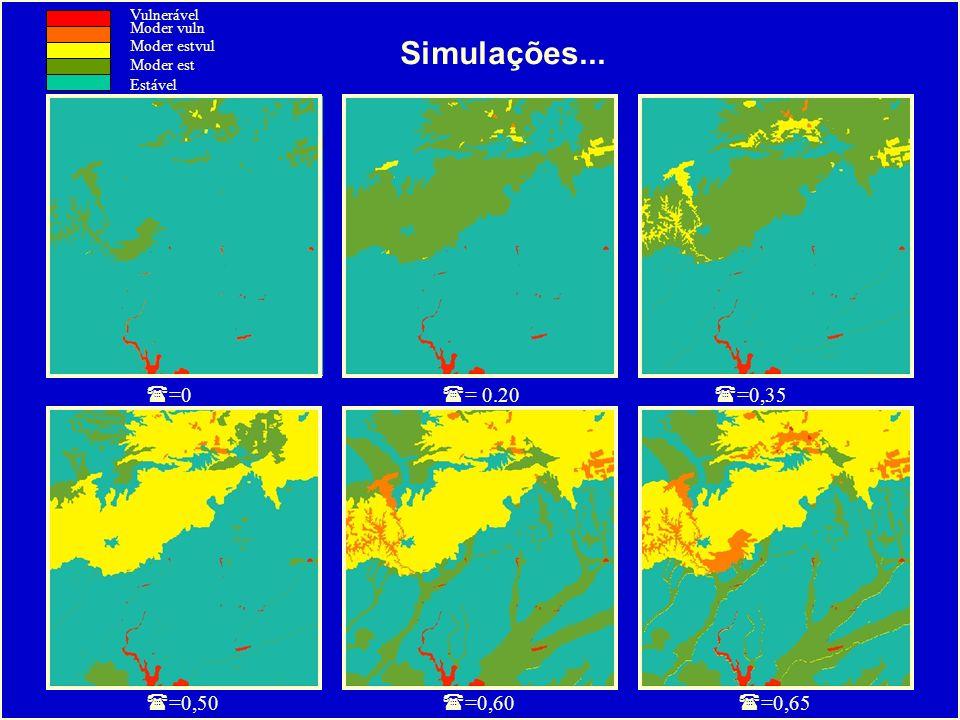 Simulações... =0 = 0.20 =0,35 =0,50 =0,60 =0,65 Vulnerável