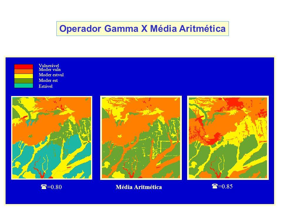 Operador Gamma X Média Aritmética