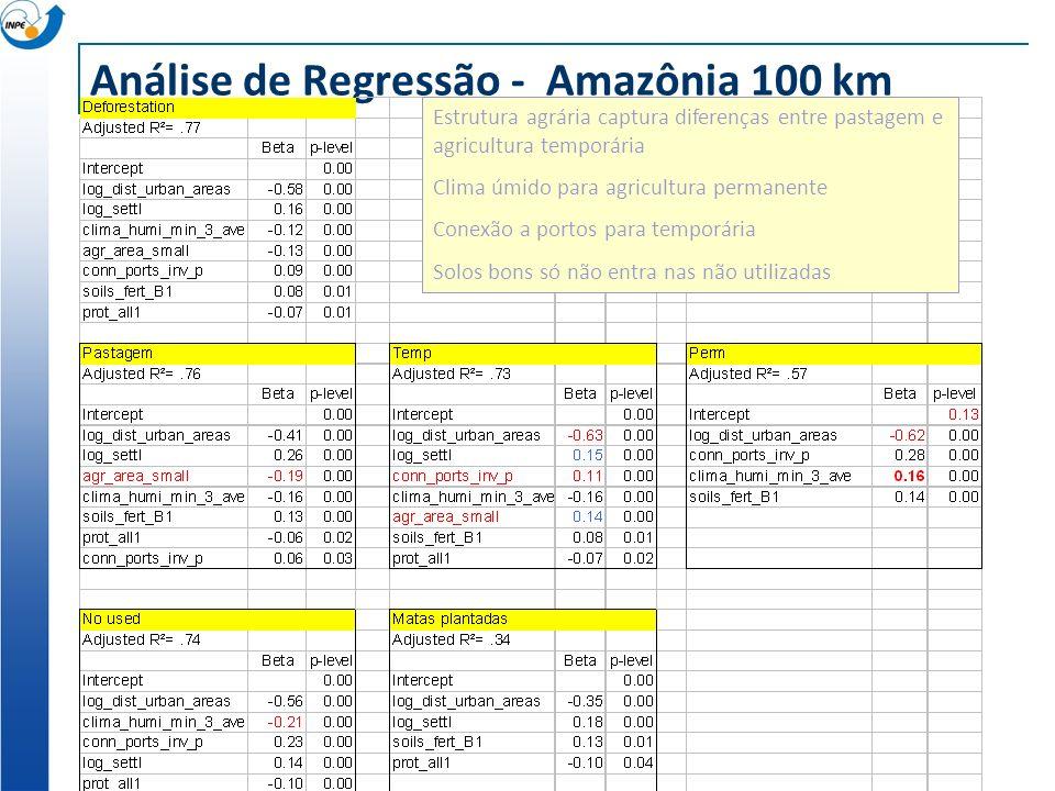 Análise de Regressão - Amazônia 100 km