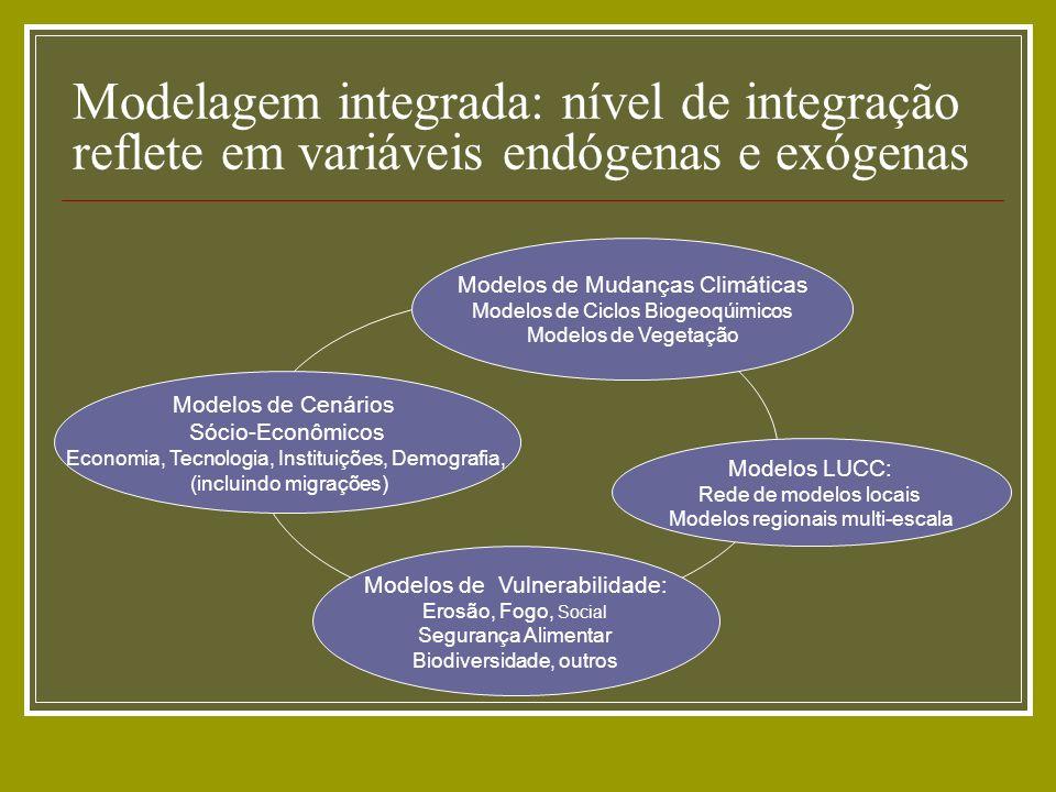Modelagem integrada: nível de integração reflete em variáveis endógenas e exógenas