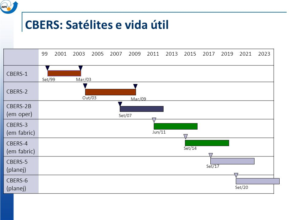 CBERS: Satélites e vida útil