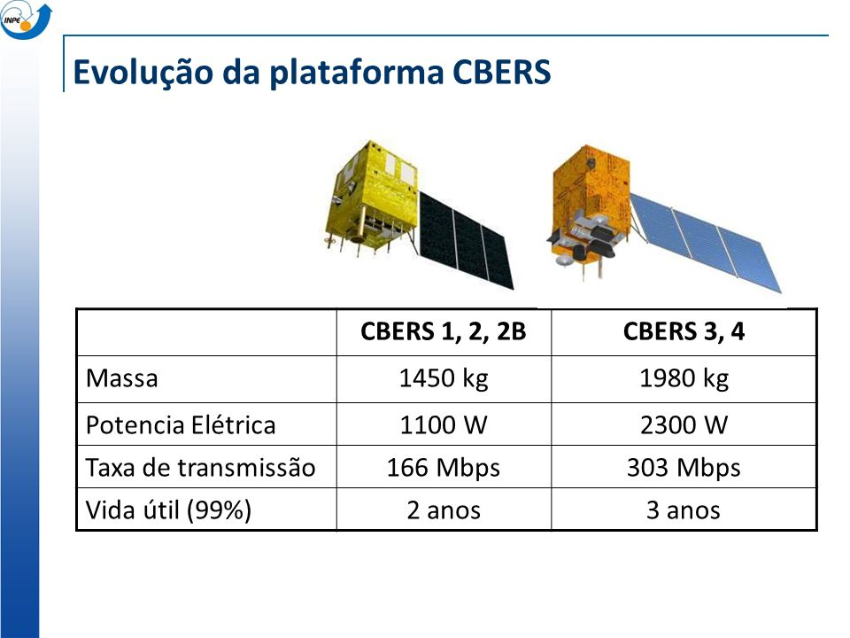 Evolução da plataforma CBERS