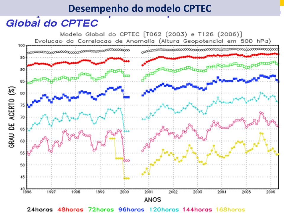 Desempenho do modelo CPTEC