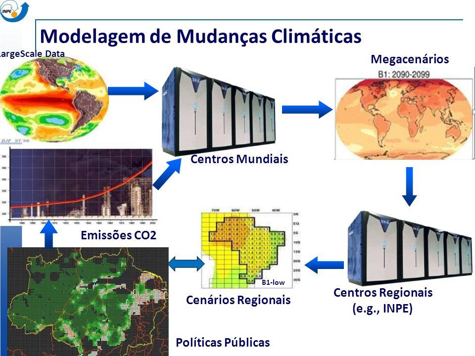 Modelagem de Mudanças Climáticas