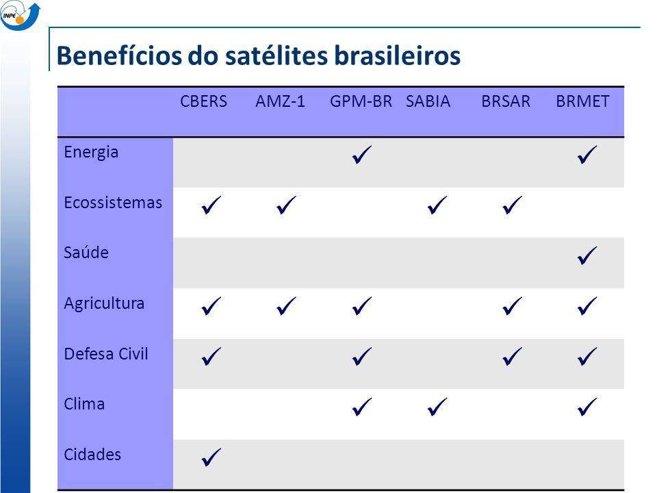 Benefícios do satélites brasileiros