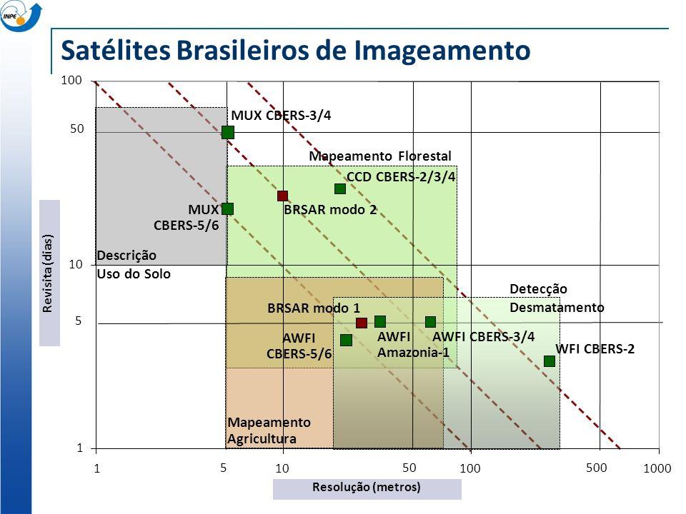 Satélites Brasileiros de Imageamento