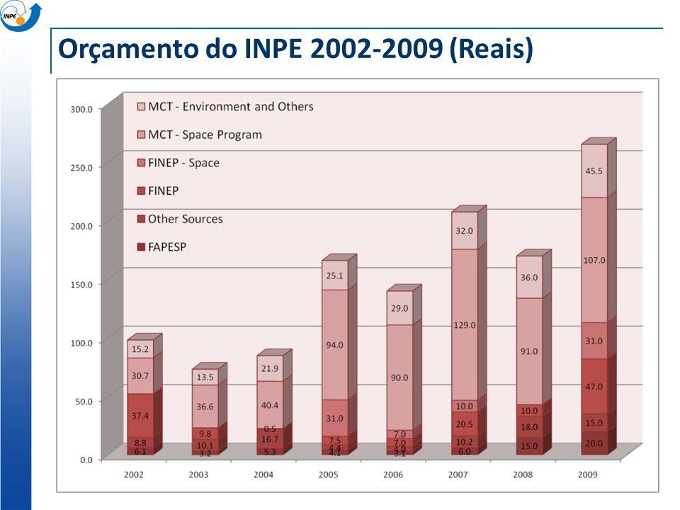 Orçamento do INPE 2002-2009 (Reais)