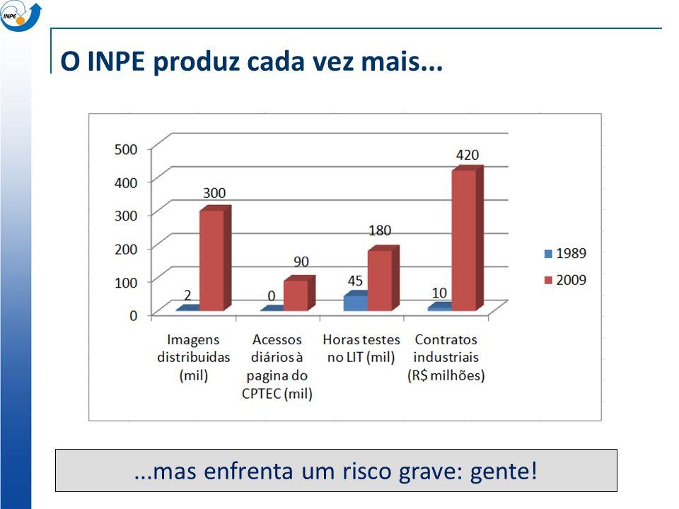 O INPE produz cada vez mais...