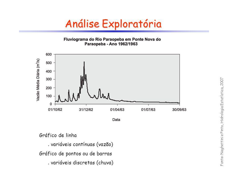 Análise Exploratória Gráfico de linha . variáveis contínuas (vazão)