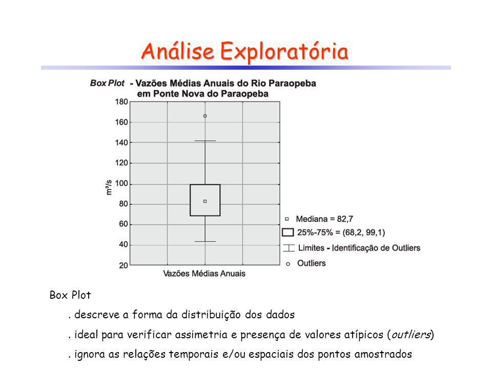 Análise Exploratória Box Plot