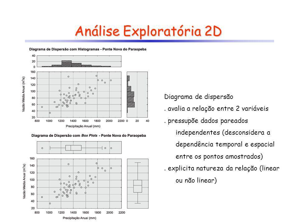 Análise Exploratória 2D