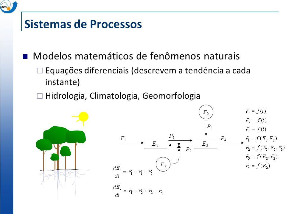 Sistemas de Processos Modelos matemáticos de fenômenos naturais