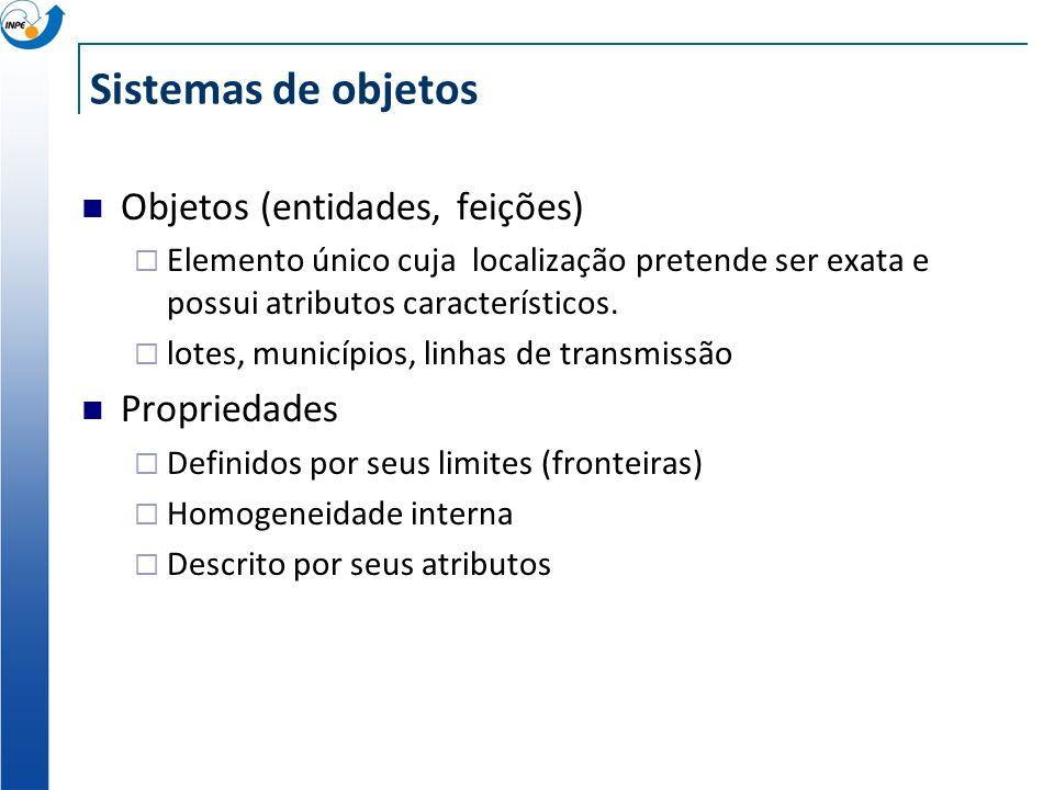 Sistemas de objetos Objetos (entidades, feições) Propriedades