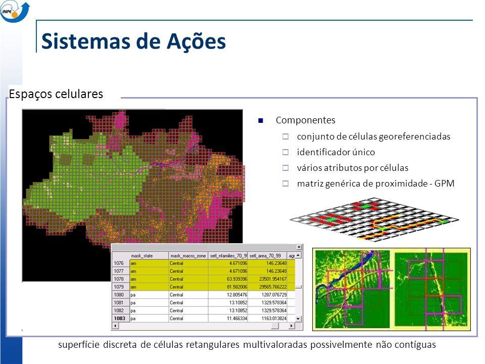 Sistemas de Ações Espaços celulares Componentes