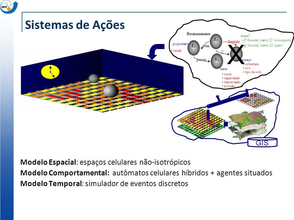 X Sistemas de Ações Modelo Espacial: espaços celulares não-isotrópicos