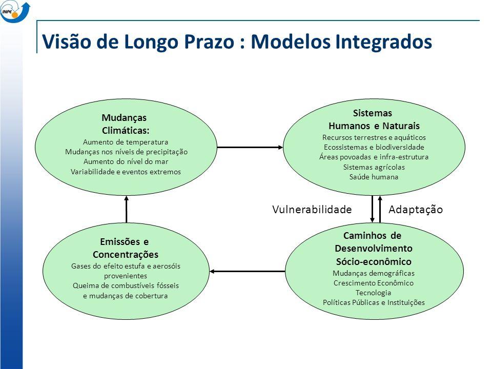 Visão de Longo Prazo : Modelos Integrados