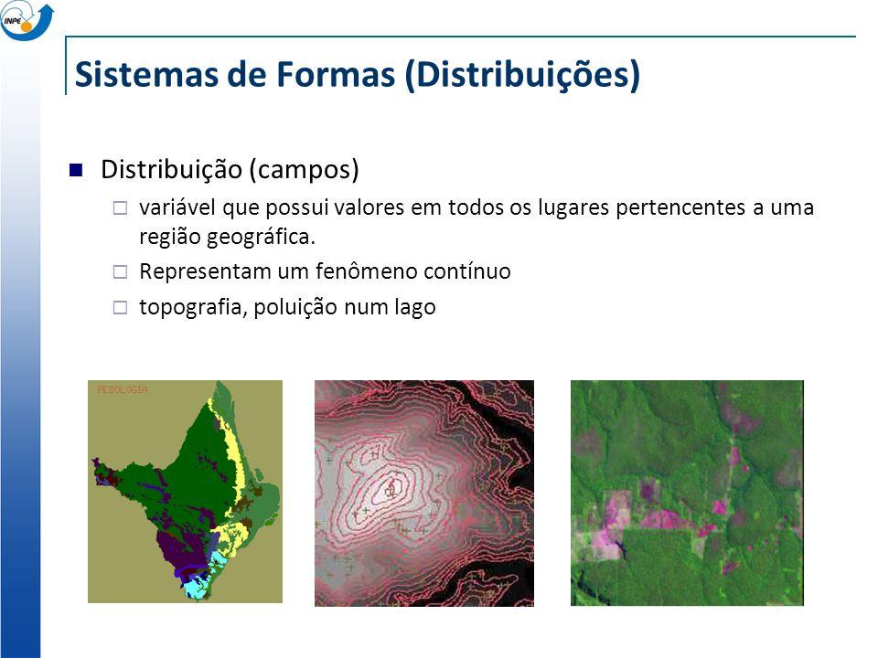 Sistemas de Formas (Distribuições)