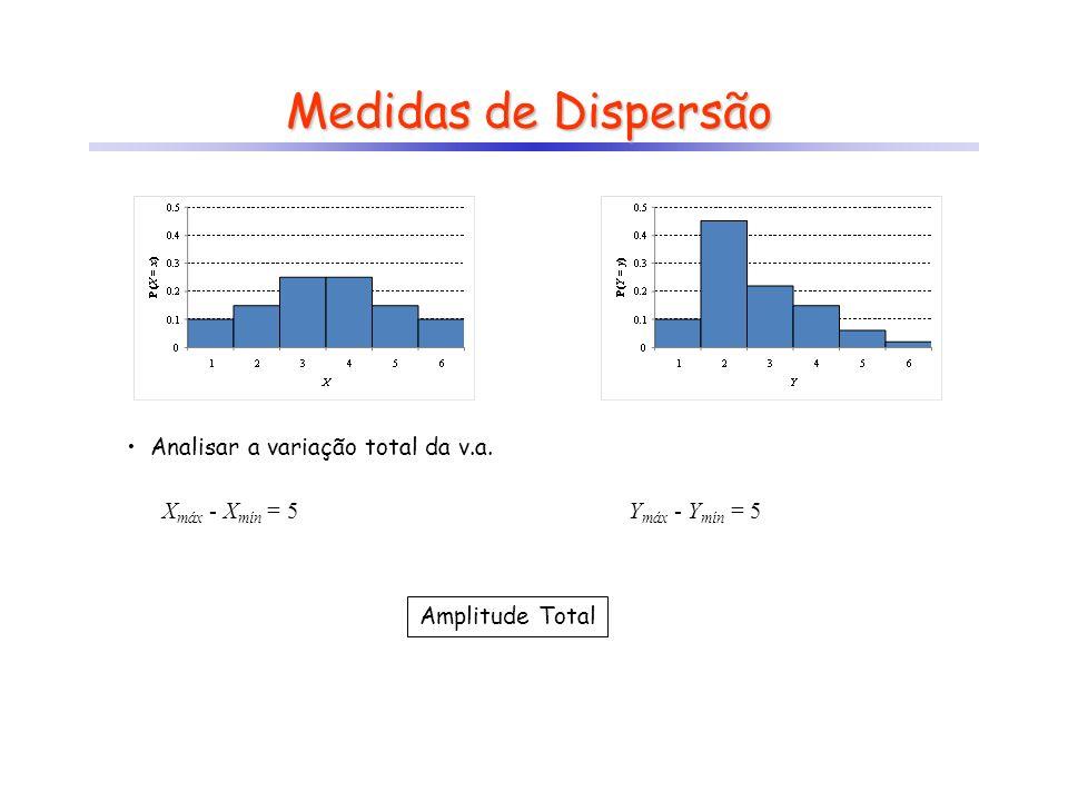 Medidas de Dispersão Analisar a variação total da v.a. Xmáx - Xmín = 5