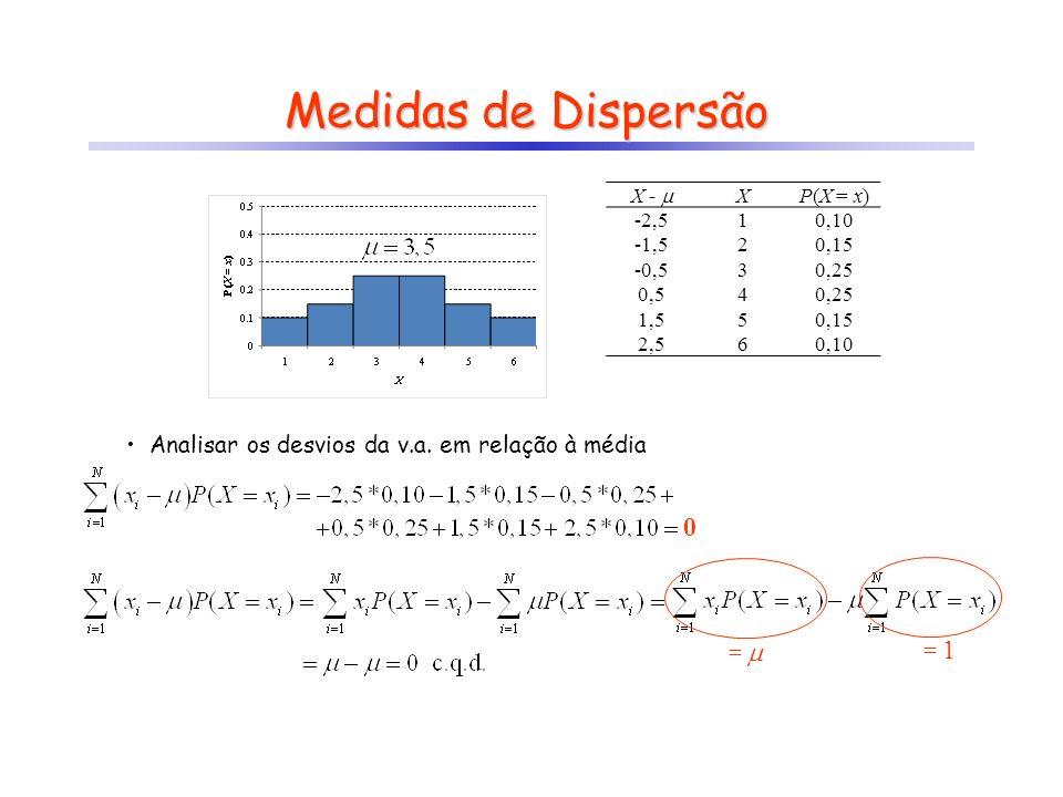 Medidas de Dispersão Analisar os desvios da v.a. em relação à média