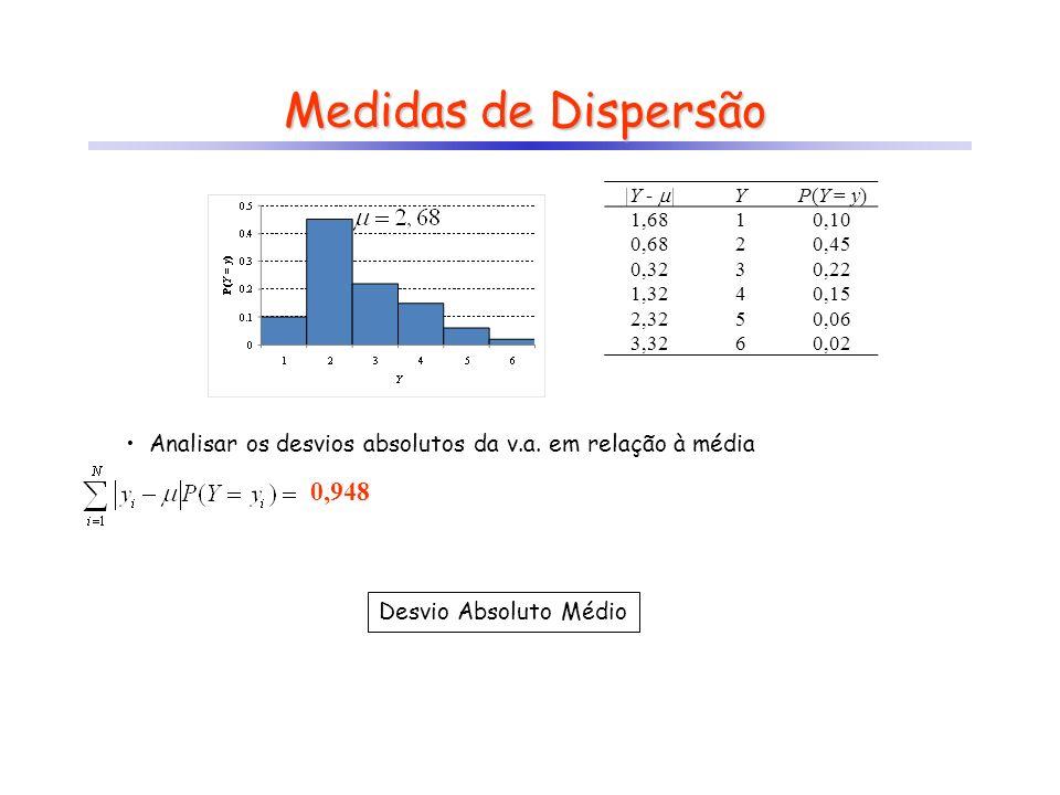 Medidas de Dispersão |Y - | Y. P(Y = y) 1,68. 1. 0,10. 0,68. 2. 0,45. 0,32. 3. 0,22. 1,32.