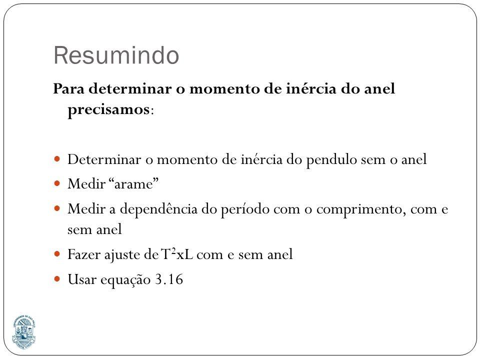 Resumindo Para determinar o momento de inércia do anel precisamos: