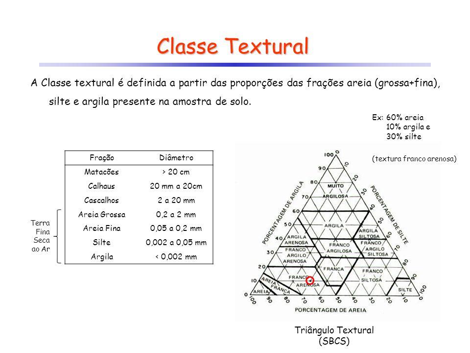 Triângulo Textural (SBCS)