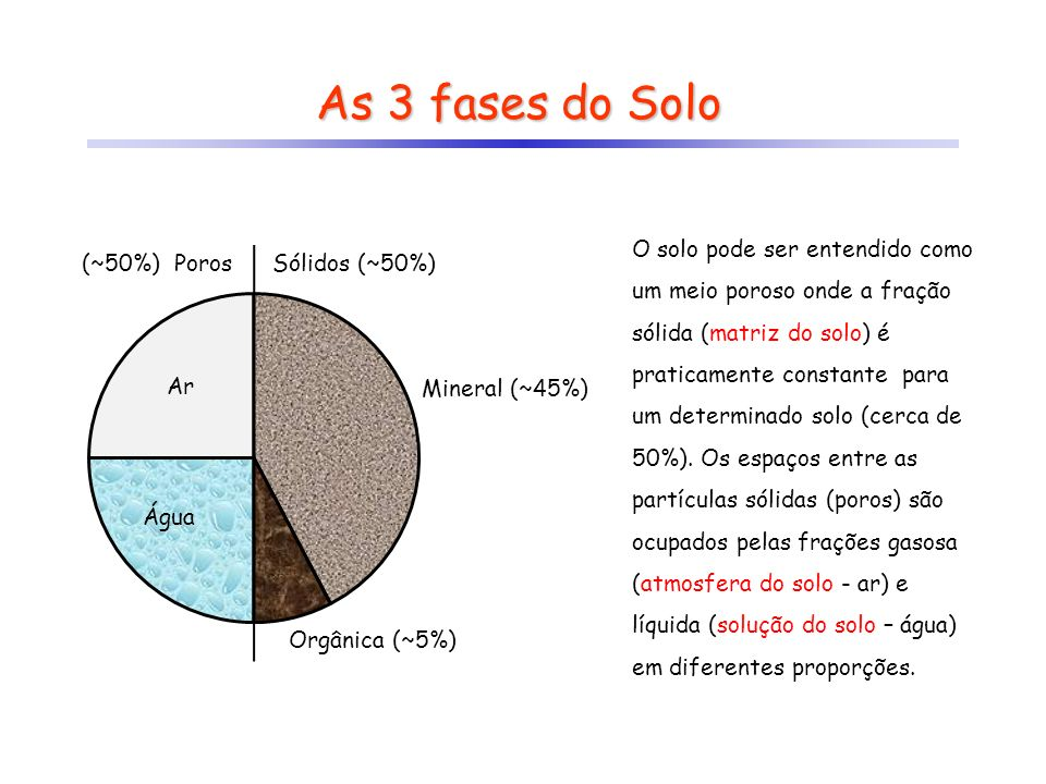As 3 fases do Solo